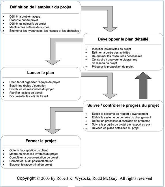 Plan de travail d'un projet informatique