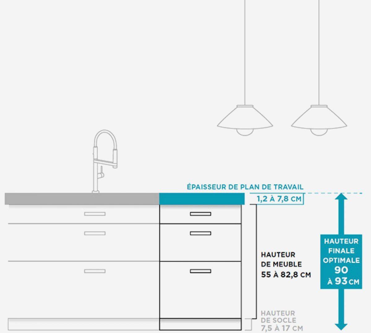 Hauteur plan de travail cuisine taille livraison - Norme hauteur plan de travail cuisine ...