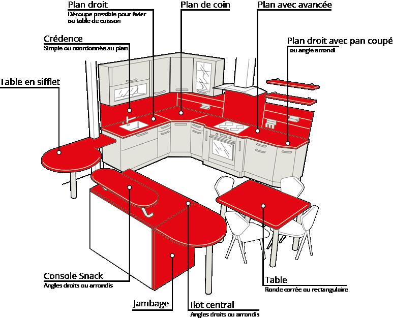 plan de travail sur mesure avec jambage livraison. Black Bedroom Furniture Sets. Home Design Ideas